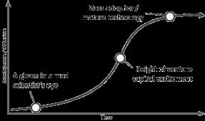 s-curve-tech